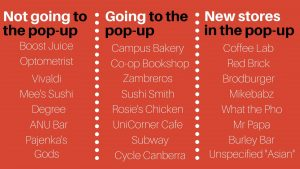 A table describing which stores are moving into the Pop-Up Village.