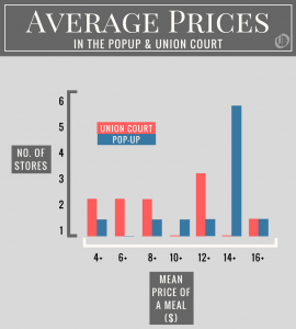 A graph showing that Pop-Up has more venues with a high average price