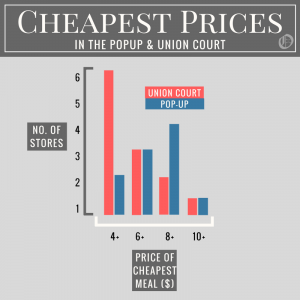 A graph showing pop-up has fewer cheap options