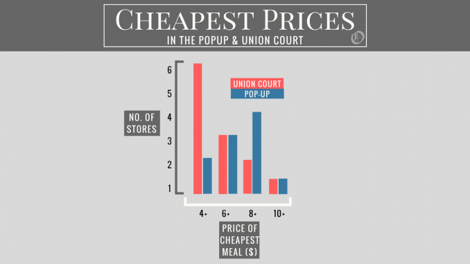 A graph showing the Pop-Up has fewer cheap options