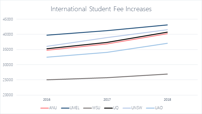 Graph showing increases at fees across selected G8 universities.