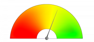 A dial showing red to green with a needle pointing a bit past halfway
